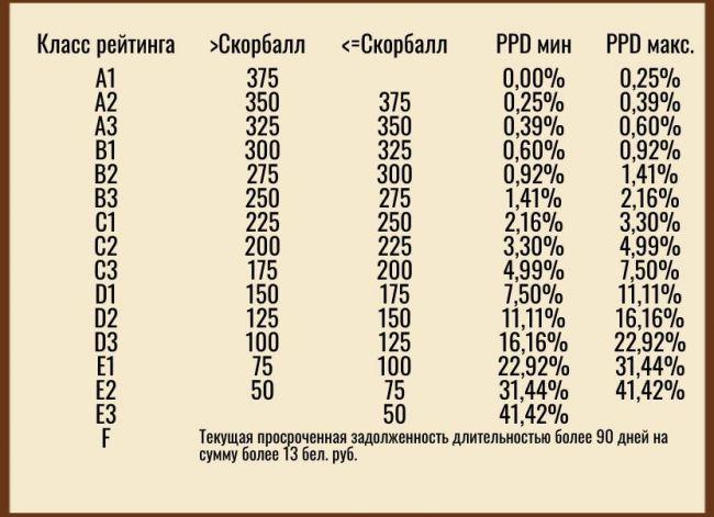 национальный банк республики беларусь кредитная история