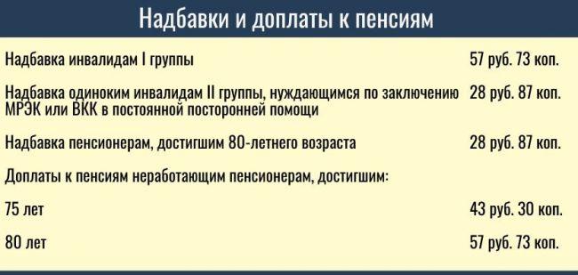 Может ли инвалид получить трудовую пенсию со скольки лет считается предпенсионный возраст у женщин в россии