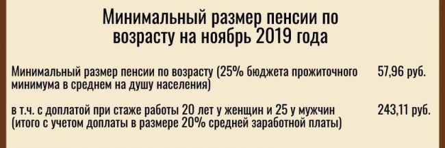 размер минимальной пенсии в беларуси