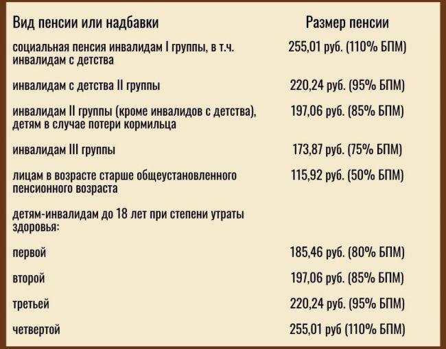 Социальные выплаты при минимальной пенсии как посчитать пенсию сотруднику мвд калькулятор в 2021